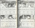Shingeki no Kyojin Character Birthday List by InWind
