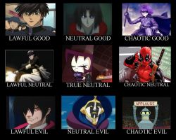 Sociopathic hero Alignment chart by camilopezo