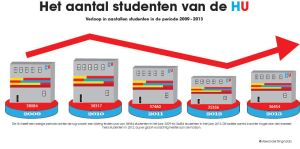 Infographic total amount of students HU by AngelsWillFallFirst