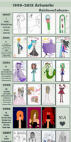 1999-2013 Improvement Meme. by RaisloverSakura