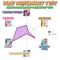 My Bronyland Personality Quiz... by MariovsSonic2008