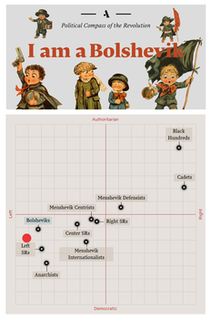 My Russian Revolution Chart by Party9999999