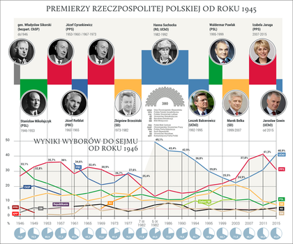 Infographic: Primeministers of Poland by FollowByWhiteRabbit