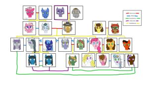 Cheesepie Family tree by Monkey-Picker