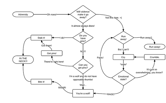 Red: Flowchart by noctalis