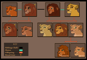 Family Tree Series- Sarafina by Anyahs