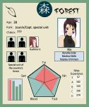Rin's Info Card by Nylevel