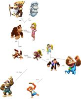 The Donkey Kong family tree by makoman295