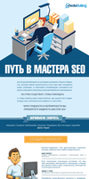 Infographics -  let the master of SEO by Voloshina