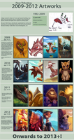 Art Improvement Meme 1992-2012 by Cryptid-Creations