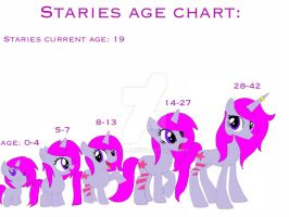Staries age chart by S-K-Y-L-I