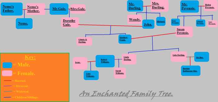 An Enchanted Family Tree. by Rosie-Love98