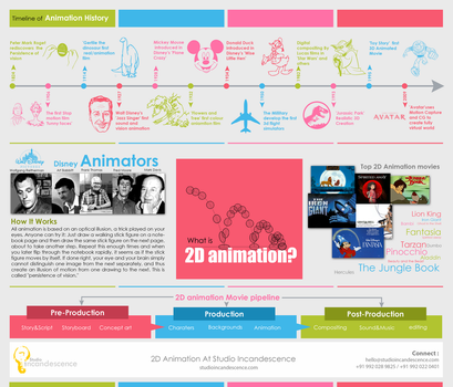 2D Animation Info Graphic by studioincandescence