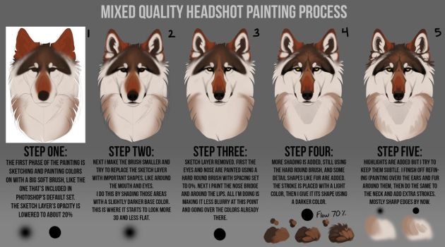 Painting process step by step explanation by KFCemployee