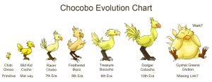 The Chocobo Chain by Hieeechaba