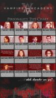 Vampire Academy MBTI Chart by MBTI-Characters