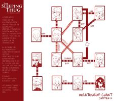 The Sleeping Thug - Relationship Chart (up to ch2) by MokaSooN