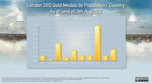 Olympic Golds By Population by Wyco