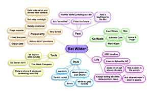Kat Wilder Mindmap by illuminara