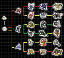 Digivolution Chart - Pabumon by Chameleon-Veil