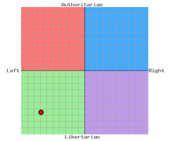 My Political Compass by Atamolos