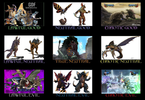 Alignment Chart Godzilla Domination by CrazyGamerDragon64