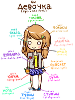 russian vocab by lolicaust