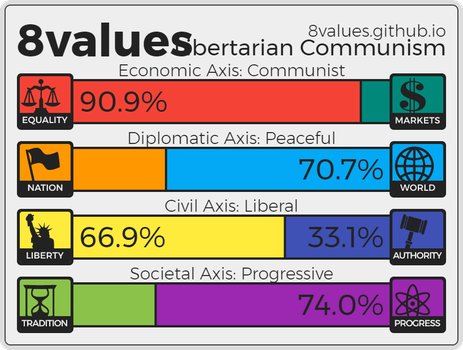 My 8Values Results by matritum