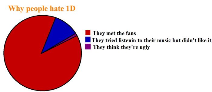 Why people hate 1D by loislane26