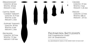 Palivmunia Size Comparison Chart by Advoma