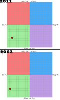 political compass by NurIzin