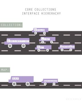 Java-collections-infogrpahic by quickgrid