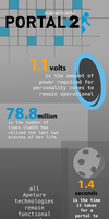 Portal 2 Infographic by Chocobo-xiii