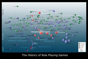 History of RPGs by Trish2