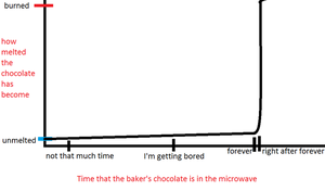 HOW BAKING CHOCOLATE WORKS. by sweet-pea-soup