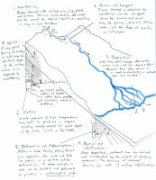 Water and Rock Cycle processes by ceraperduta