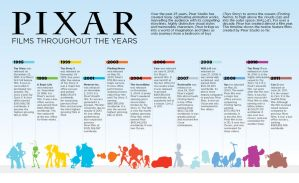 Pixar Films Throughout the Years by kapailuj