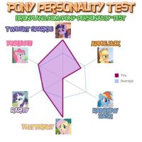 Bronyland personality test results by Pumice-Footstone