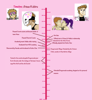 Atsuo timeline as of now by Ram3nLuvr666