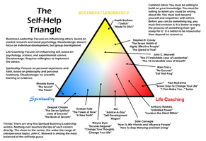 The Self-Help Triangle by Spaztique