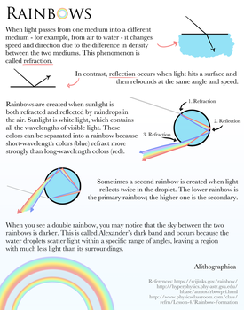 Science Fact Friday: Rainbows by Alithographica