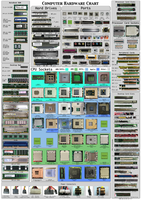 Computer hardware poster 1.7 by Sonic840